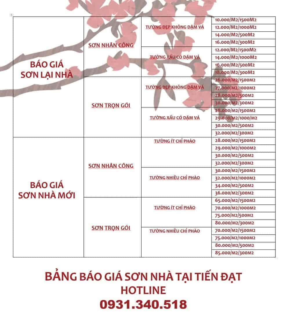 Bảng báo giá sơn nhà TRỌN GÓI và NHÂN CÔNG (2020) tại TP HCM